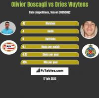 Olivier Boscagli vs Dries Wuytens h2h player stats