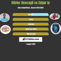 Olivier Boscagli vs Edgar Ie h2h player stats