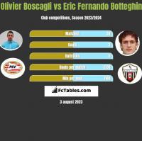 Olivier Boscagli vs Eric Fernando Botteghin h2h player stats