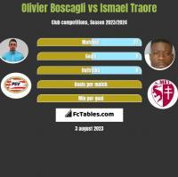 Olivier Boscagli vs Ismael Traore h2h player stats