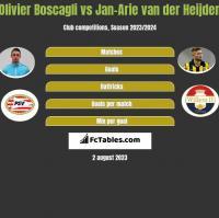 Olivier Boscagli vs Jan-Arie van der Heijden h2h player stats
