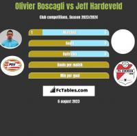 Olivier Boscagli vs Jeff Hardeveld h2h player stats