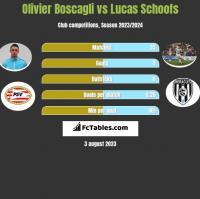 Olivier Boscagli vs Lucas Schoofs h2h player stats