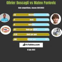 Olivier Boscagli vs Mateo Pavlovic h2h player stats