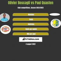 Olivier Boscagli vs Paul Quasten h2h player stats