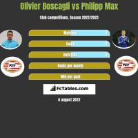Olivier Boscagli vs Philipp Max h2h player stats