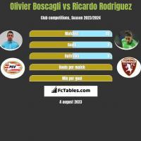 Olivier Boscagli vs Ricardo Rodriguez h2h player stats