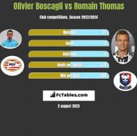 Olivier Boscagli vs Romain Thomas h2h player stats