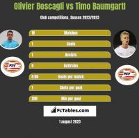 Olivier Boscagli vs Timo Baumgartl h2h player stats