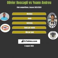 Olivier Boscagli vs Yoann Andreu h2h player stats