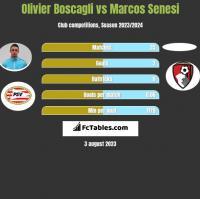 Olivier Boscagli vs Marcos Senesi h2h player stats
