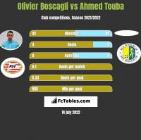 Olivier Boscagli vs Ahmed Touba h2h player stats