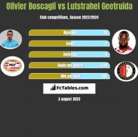 Olivier Boscagli vs Lutstrahel Geetruida h2h player stats