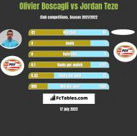 Olivier Boscagli vs Jordan Teze h2h player stats