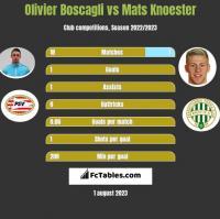 Olivier Boscagli vs Mats Knoester h2h player stats