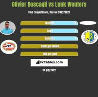 Olivier Boscagli vs Luuk Wouters h2h player stats