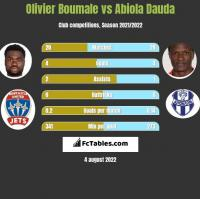 Olivier Boumale vs Abiola Dauda h2h player stats