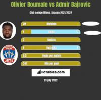 Olivier Boumale vs Admir Bajrovic h2h player stats