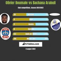 Olivier Boumale vs Bachana Arabuli h2h player stats