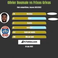 Olivier Boumale vs Frixos Grivas h2h player stats