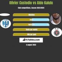 Olivier Custodio vs Aldo Kalulu h2h player stats