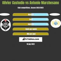 Olivier Custodio vs Antonio Marchesano h2h player stats