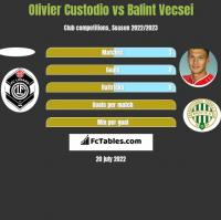Olivier Custodio vs Balint Vecsei h2h player stats