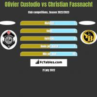 Olivier Custodio vs Christian Fassnacht h2h player stats