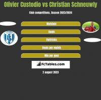Olivier Custodio vs Christian Schneuwly h2h player stats