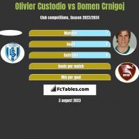 Olivier Custodio vs Domen Crnigoj h2h player stats