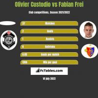 Olivier Custodio vs Fabian Frei h2h player stats