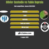 Olivier Custodio vs Fabio Daprela h2h player stats