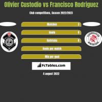 Olivier Custodio vs Francisco Rodriguez h2h player stats
