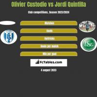 Olivier Custodio vs Jordi Quintilla h2h player stats