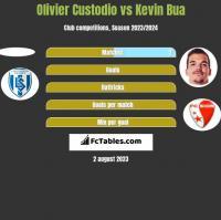 Olivier Custodio vs Kevin Bua h2h player stats