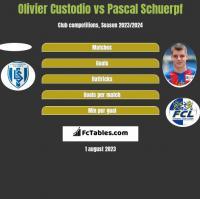 Olivier Custodio vs Pascal Schuerpf h2h player stats