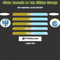 Olivier Custodio vs Tsiy-William Ndenge h2h player stats