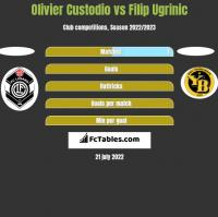 Olivier Custodio vs Filip Ugrinic h2h player stats