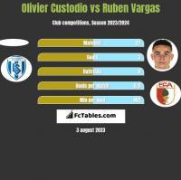 Olivier Custodio vs Ruben Vargas h2h player stats