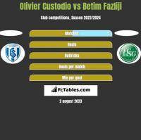 Olivier Custodio vs Betim Fazliji h2h player stats