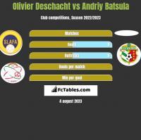 Olivier Deschacht vs Andriy Batsula h2h player stats