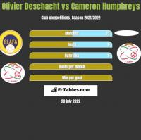 Olivier Deschacht vs Cameron Humphreys h2h player stats