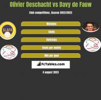 Olivier Deschacht vs Davy de Fauw h2h player stats