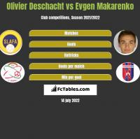 Olivier Deschacht vs Evgen Makarenko h2h player stats