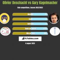 Olivier Deschacht vs Gary Kagelmacher h2h player stats