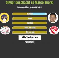 Olivier Deschacht vs Marco Buerki h2h player stats