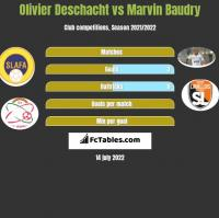 Olivier Deschacht vs Marvin Baudry h2h player stats