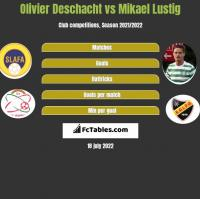 Olivier Deschacht vs Mikael Lustig h2h player stats