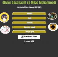 Olivier Deschacht vs Milad Mohammadi h2h player stats