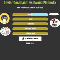 Olivier Deschacht vs Ewoud Pletinckx h2h player stats